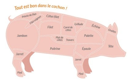 Decoupe porc